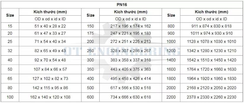 gioăng chì mặt bích PN16
